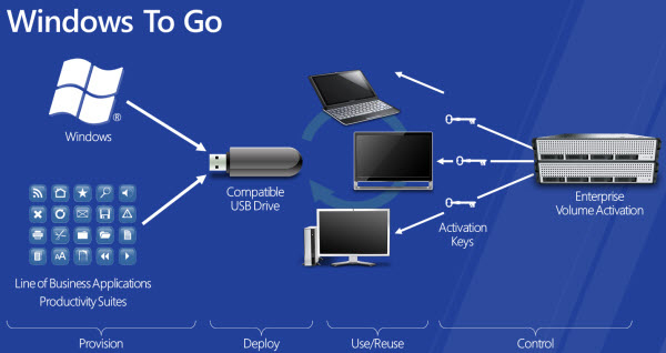 Windows 8 To Go Windows 8 To Go Bug   Easy Fix